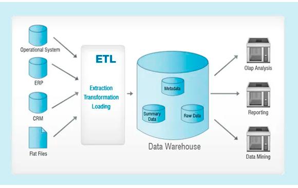 Data Warehouse ¿Qué es? Y ¿Cómo se estructura?